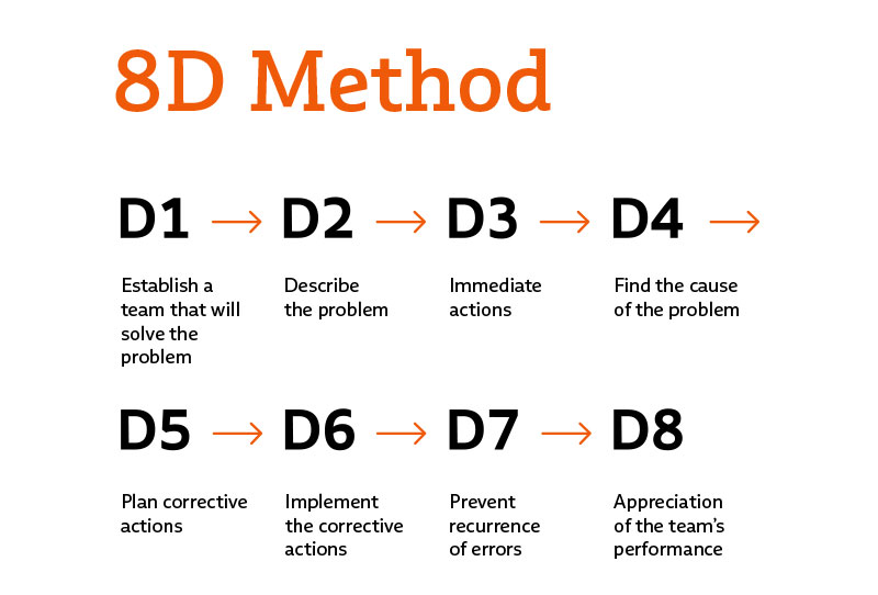 Each step of the 8D report is named in a graphic